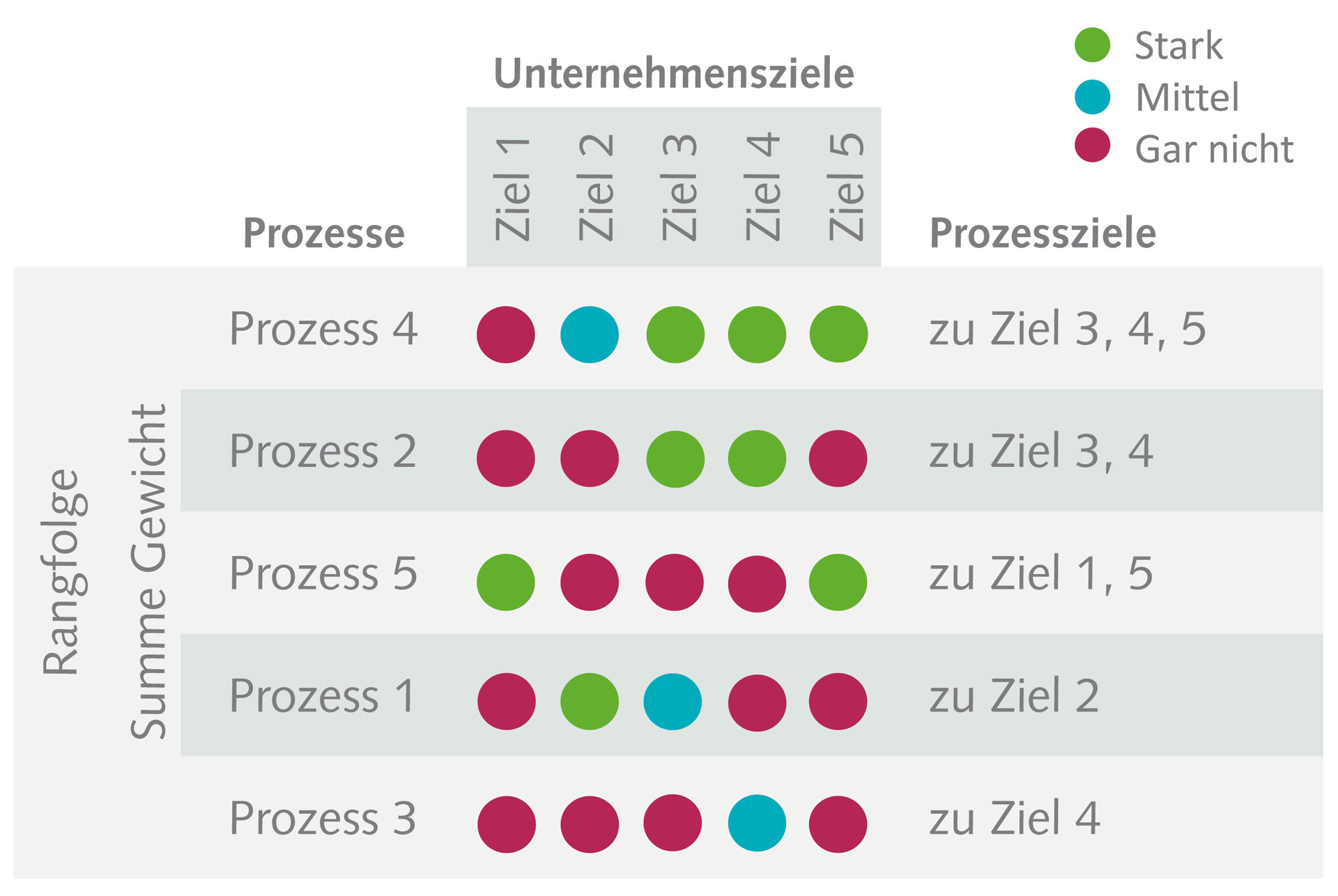 Prozesse definieren in einer Prozess-Ziel-Matrix